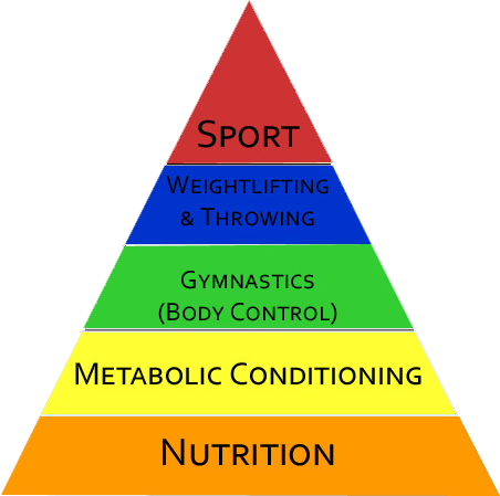 Nutrition Coaching